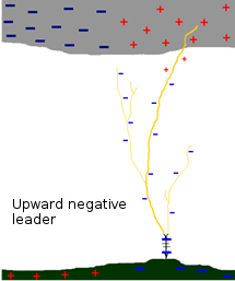 upward negative leader