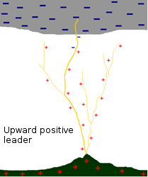 upward positive leader
