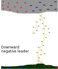 downward negative leader
