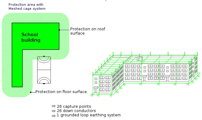 protection area with meshed cage system
