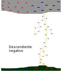 El impacto del rayo descendiente negativo