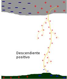 El impacto rayodescendiente positivo